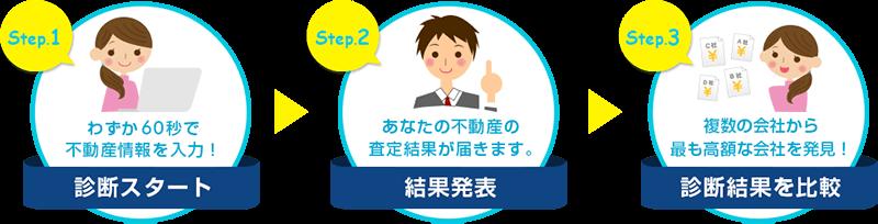 STEP1診断スタート わずか60秒で不動産情報を入力、STEP2結果発表 あなたの不動産の査定結果が届きます、STEP3診断結果を比較 複数の会社からもっとも高額な会社を発見!